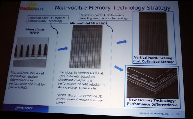 NANDフラッシュメモリの開発ロードマップ