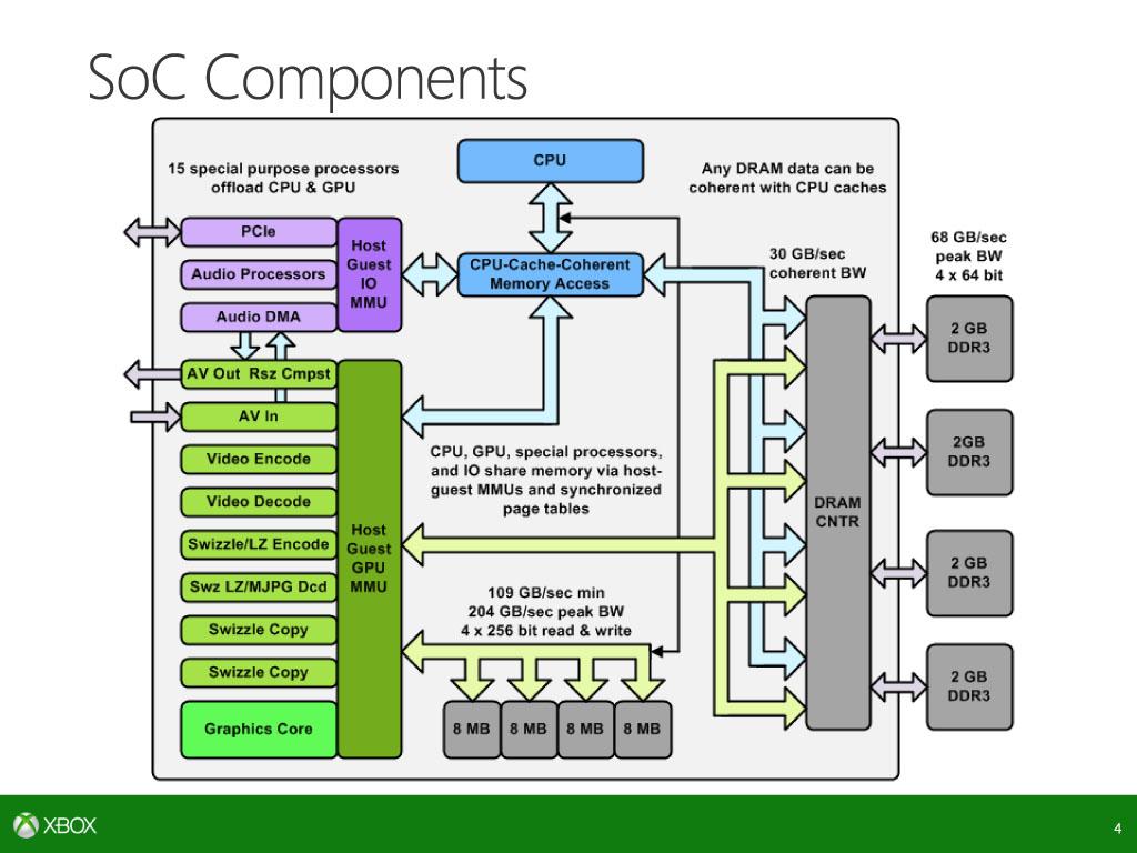 Xbox One SoCの構成要素