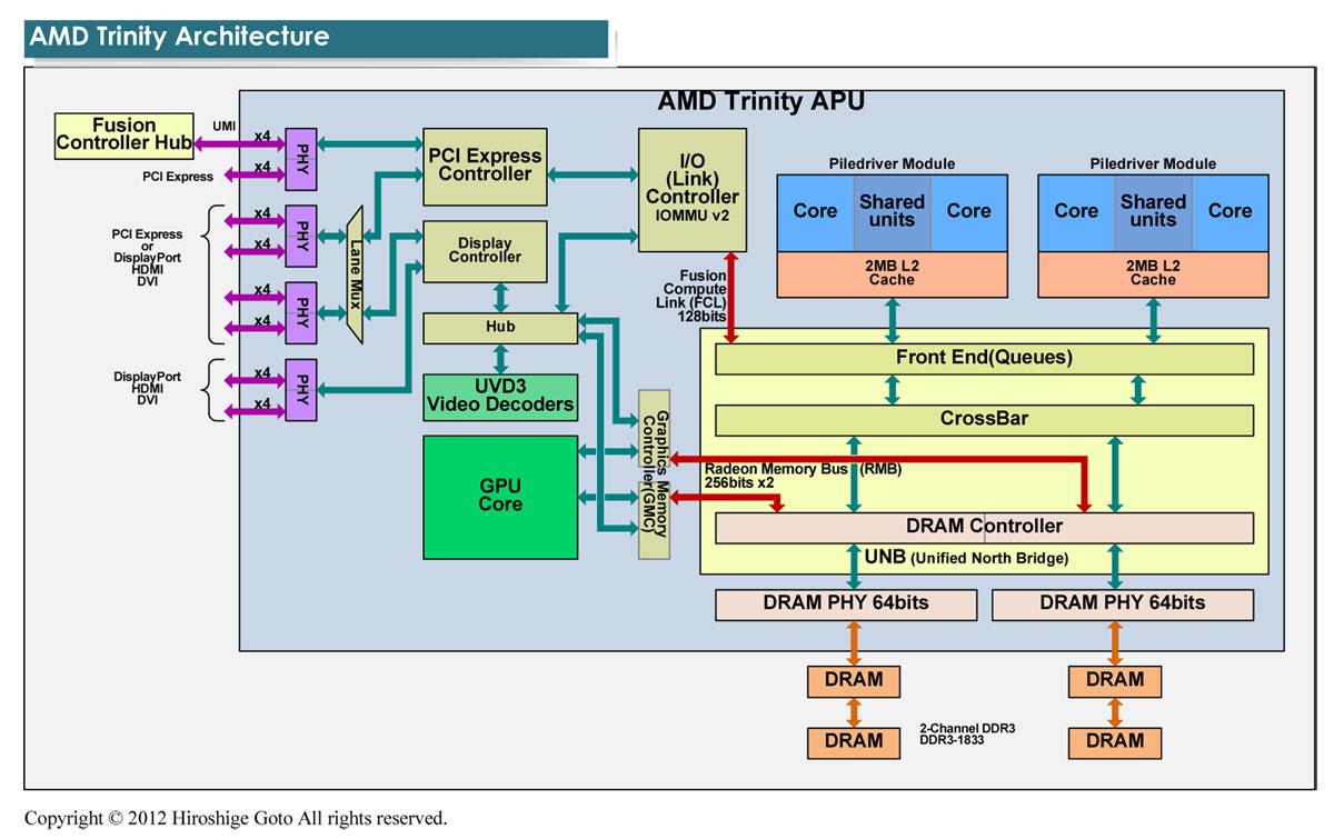 "AMD Trinityのアーキテクチャ(PDF版は<span class=""img-inline raw""><a href=""/video/pcw/docs/612/762/p07.pdf"" ipw_status=""1"" ipw_linktype=""filelink_raw"" class=""resource"">こちら</a></span>)"