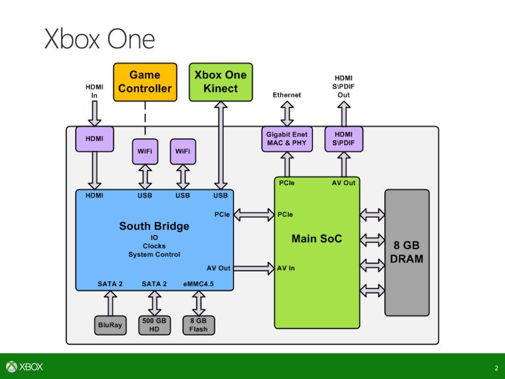 Xbox One全体のブロックダイヤグラム