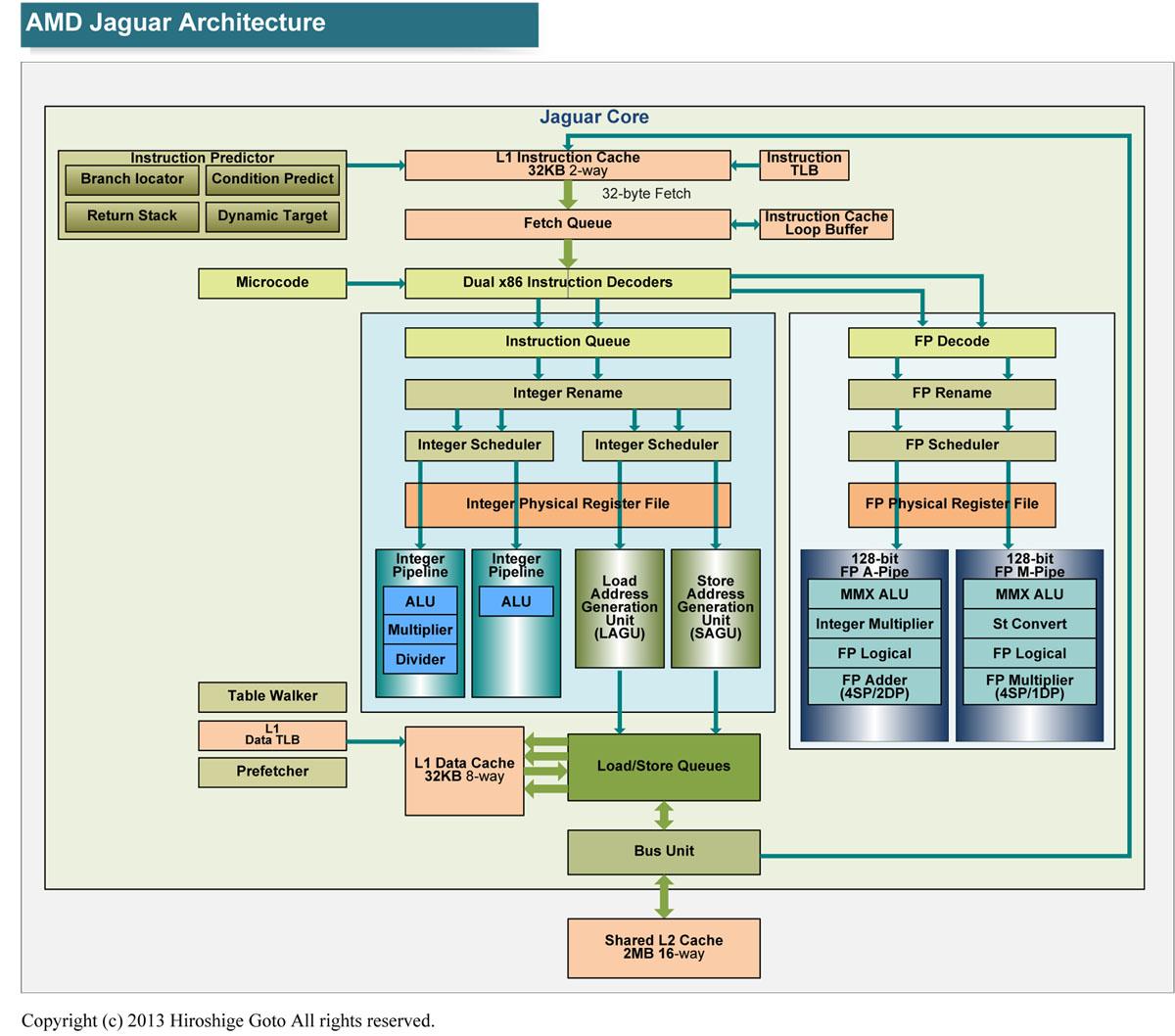 "Jaguarのアーキテクチャ(PDF版は<span class=""img-inline raw""><a href=""/video/pcw/docs/612/762/p09.pdf"" ipw_status=""1"" ipw_linktype=""filelink_raw"" class=""resource"">こちら</a></span>)"