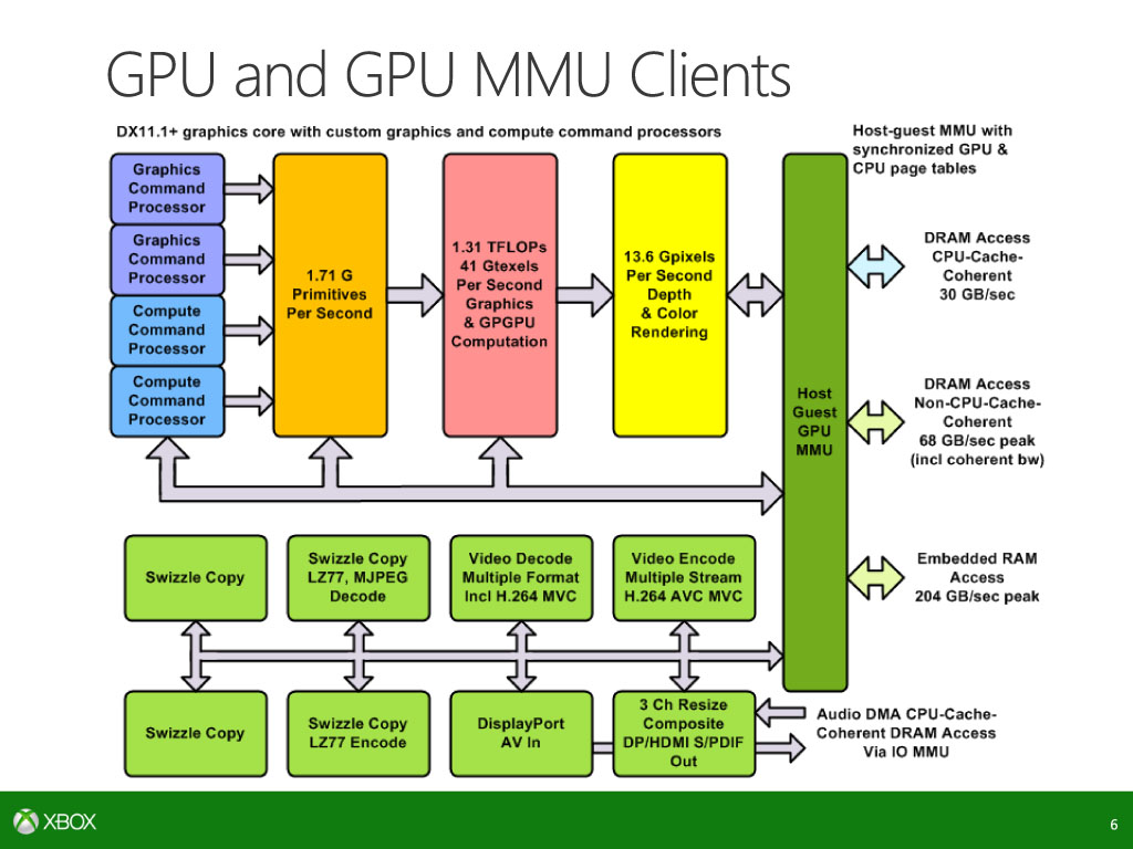 GPUとそのMMU接続