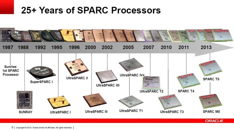 Oracle(および前身のSun Microsystems)におけるSPARCプロセッサの沿革