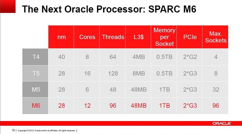 SPARC M6の概略