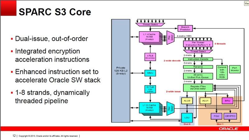 CPUコア「SPARC S3」の概要。2命令を同時発行し、アウトオブオーダー実行機構を備える。動作周波数は3.6GHz