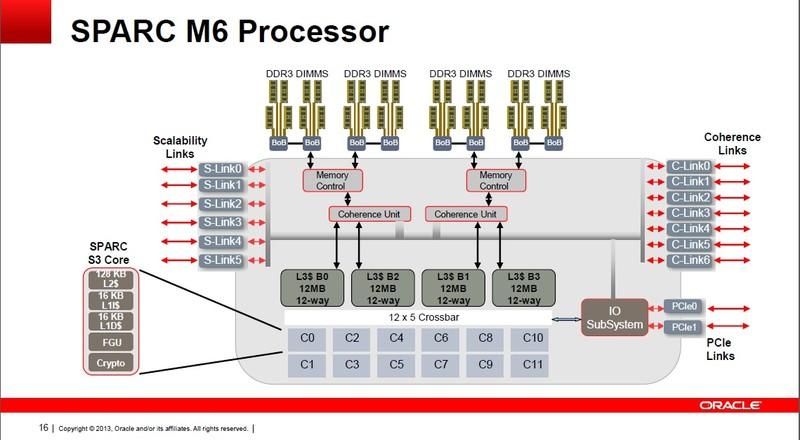 SPARC M6の内部構成