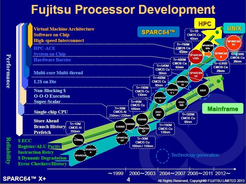 富士通における高性能プロセッサ開発の歴史