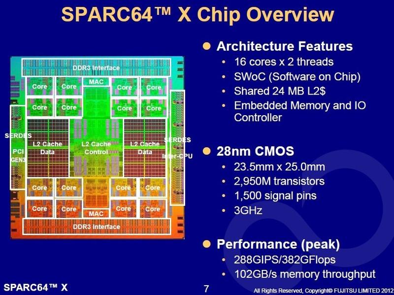 SPARC64 Xのシリコンダイ写真と主な仕様(2012年8月に開催されたHot Chips 24の講演スライドから)