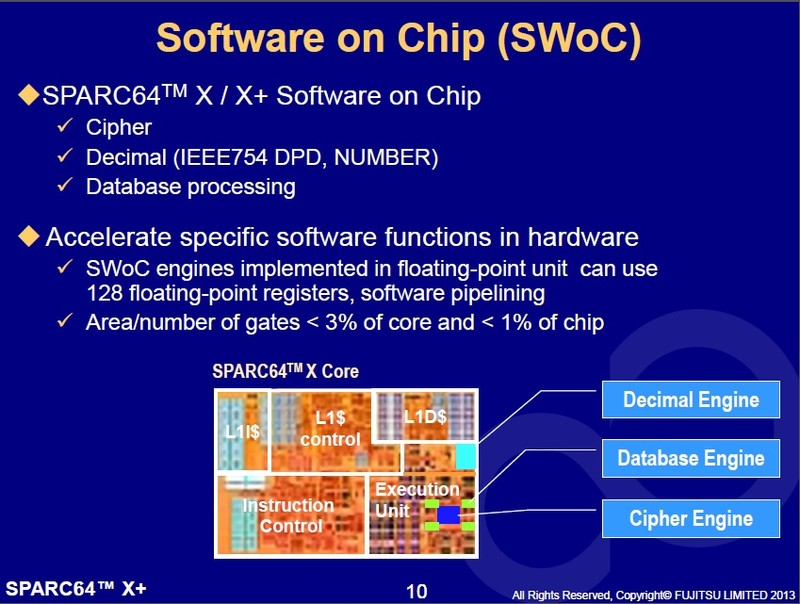 SPARC64 Xにおける専用ハードウェアの内蔵。「ソフトウェアオンチップ」と呼んでいた。暗号化回路と10進浮動小数点演算回路、データベース処理回路を載せた