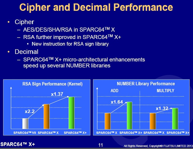 SPARC64 X+における専用ハードウェアの強化