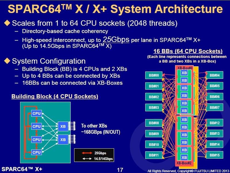 プロセッサ間インターフェイスの転送速度向上と64ソケットのシステム構成