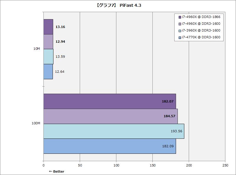 【グラフ7】PiFast 4.3