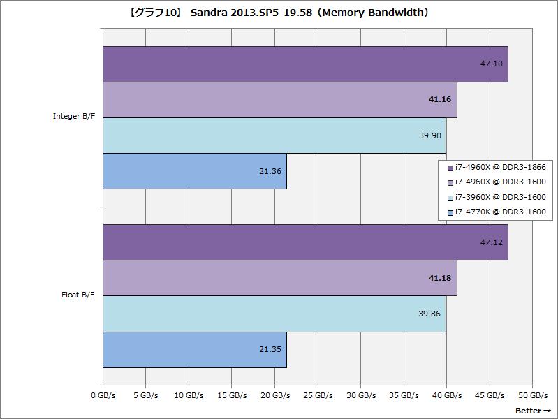 【グラフ10】Sandra 2013.SP5 19.58(Memory Bandwidth)