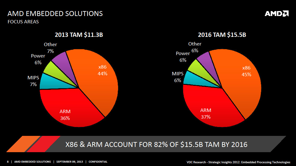 組み込み市場の8割をx86、ARMが占める