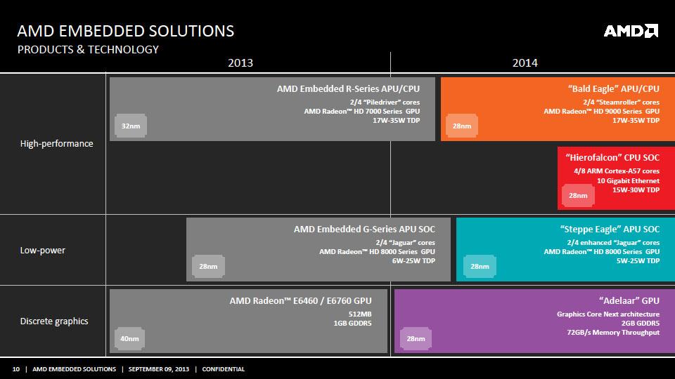 AMDの組み込みプロセッサロードマップ