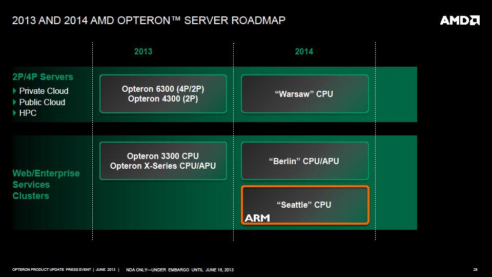 AMDのサーバー向けロードマップ