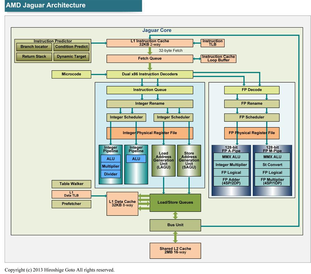 "Jaguarアーキテクチャ(PDF版は<span class=""img-inline raw""><a href=""/video/pcw/docs/614/775/p17.pdf"" ipw_status=""1"" ipw_linktype=""filelink_raw"" class=""resource"">こちら</a></span>)"