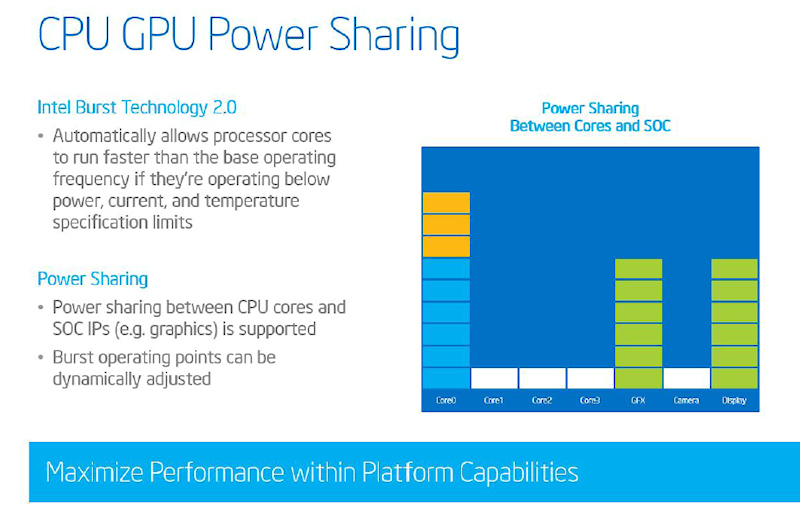 CPUとGPUで消費電力を共有し、動的にクロックを調整