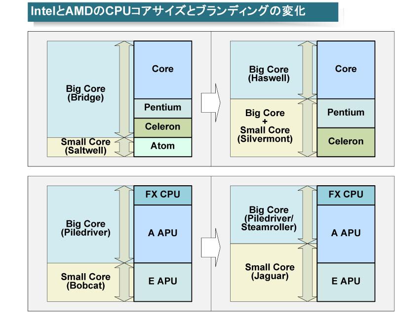 Intel、AMDのビッグコア/スモールコアのブランド変化