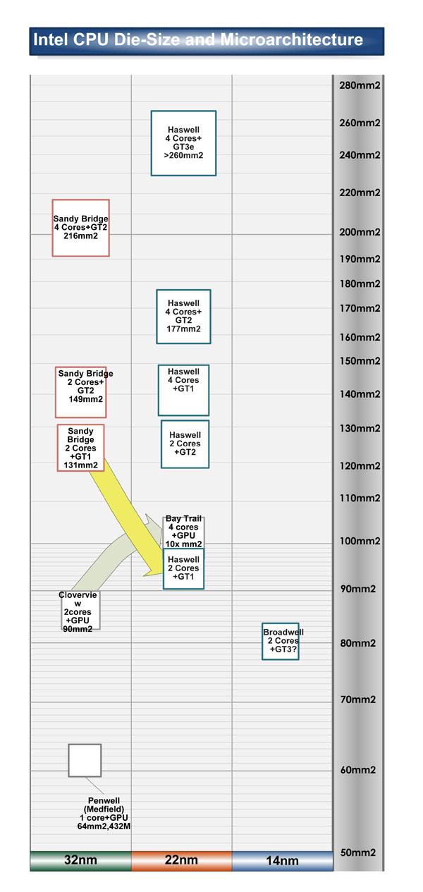 "Bay TrailはHaswellローエンドと同列に(PDF版は<span class=""img-inline raw""><a href=""/video/pcw/docs/615/261/p12.pdf"" ipw_status=""1"" ipw_linktype=""filelink_raw"" class=""resource"">こちら</a></span>)"
