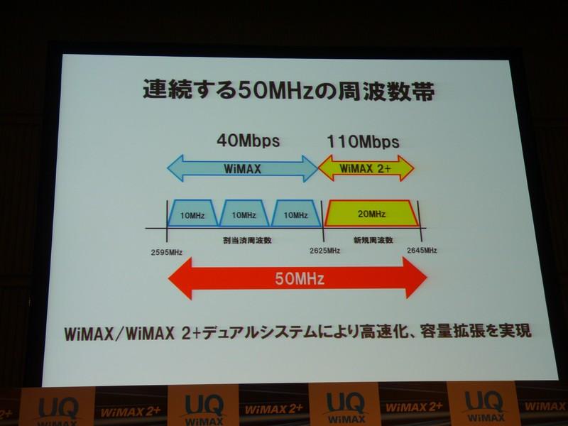 連続する50MHzの周波数帯