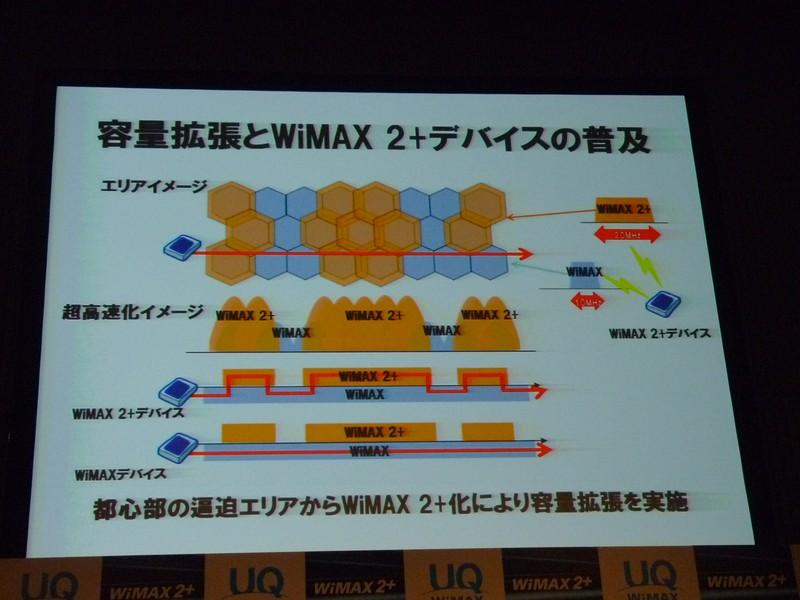 容量拡張とWiMAX 2+デバイスの普及