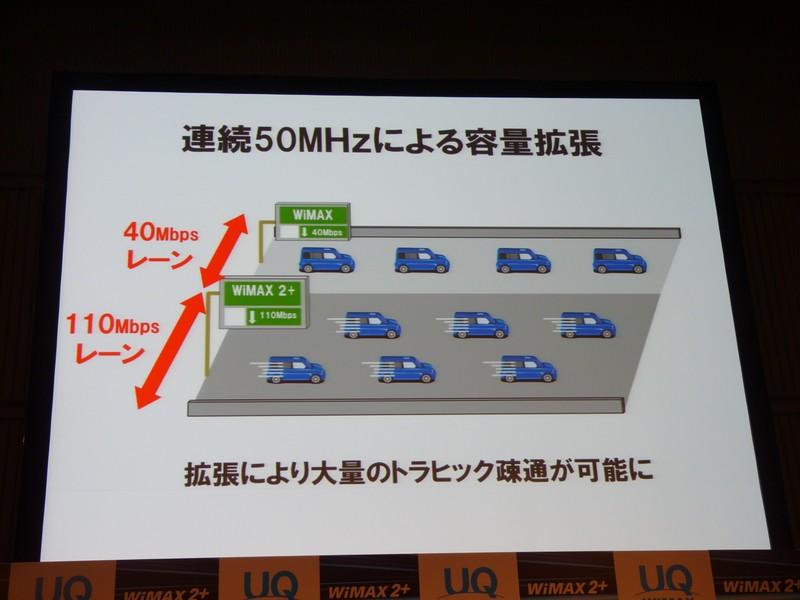 連続50MHzによる容量拡張イメージ