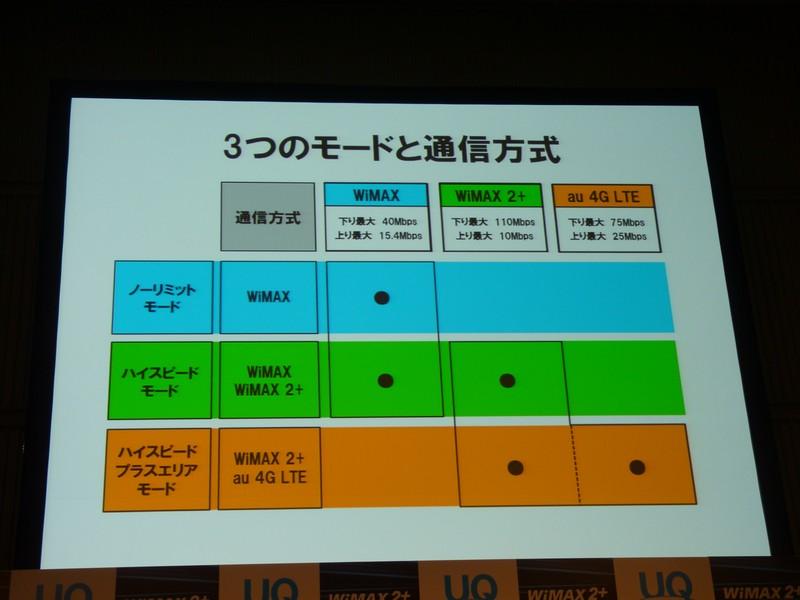 選べる3つのモードと通信方式