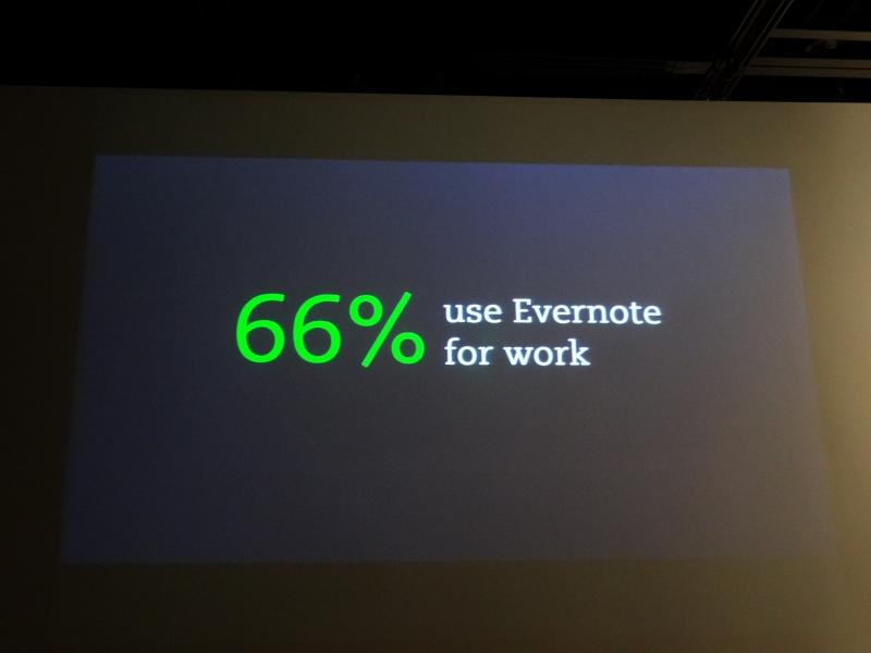 Evernoteのユーザーの66%は仕事でEvernoteを利用しているという