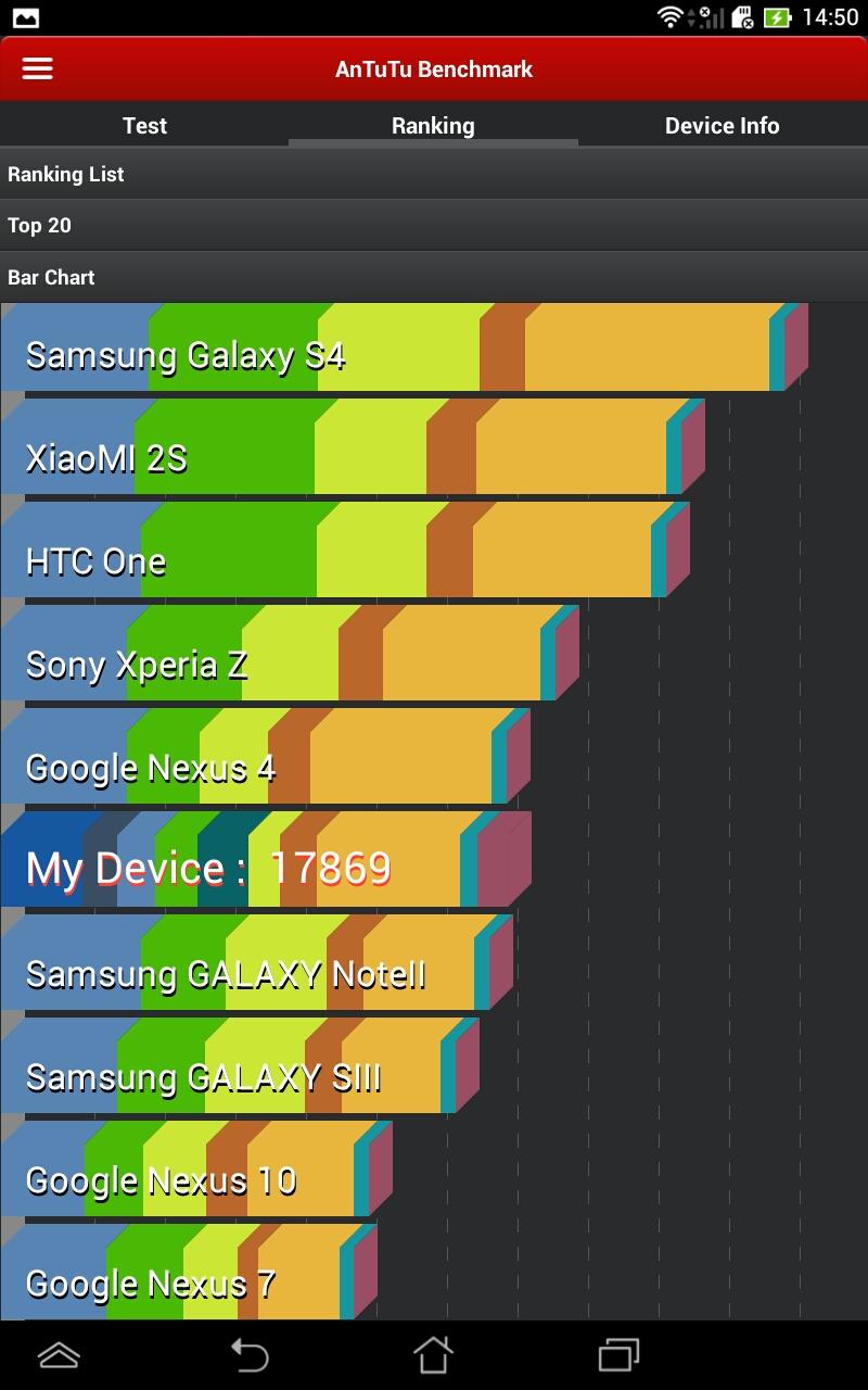 AnTuTu 安兎兎ベンチマーク2/2。チャートではNexus 7(2012)よりかなり速い結果で、Nexus 4に近い