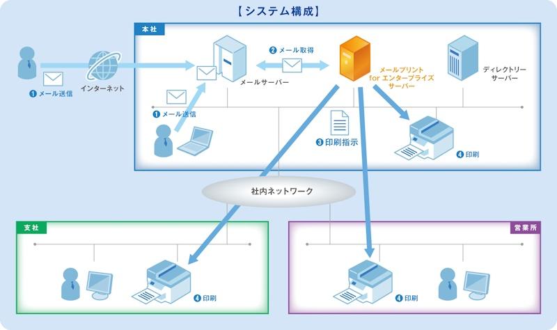 メールプリント for エンタープライズのシステム構成