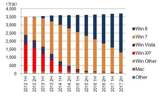 国内クライアントPC法人市場におけるOS稼働台数の予測(出典:IDC Japan)