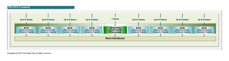 "PS4 GPUコアのフロントエンド部(PDF版は<span class=""img-inline raw""><a href=""/video/pcw/docs/621/310/01p.pdf"" ipw_status=""1"" ipw_linktype=""filelink_raw"" class=""resource"">こちら</a></span>)"