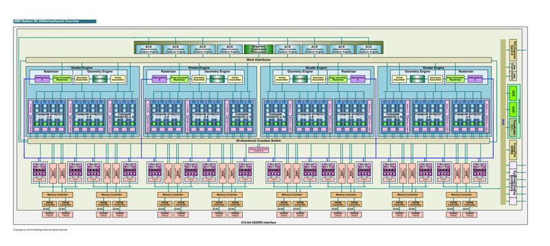 "AMDの最新GPU「Radeon R9 290(Hawaii)」(PDF版は<span class=""img-inline raw""><a href=""/video/pcw/docs/621/310/02p.pdf"" ipw_status=""1"" ipw_linktype=""filelink_raw"" class=""resource"">こちら</a></span>)"