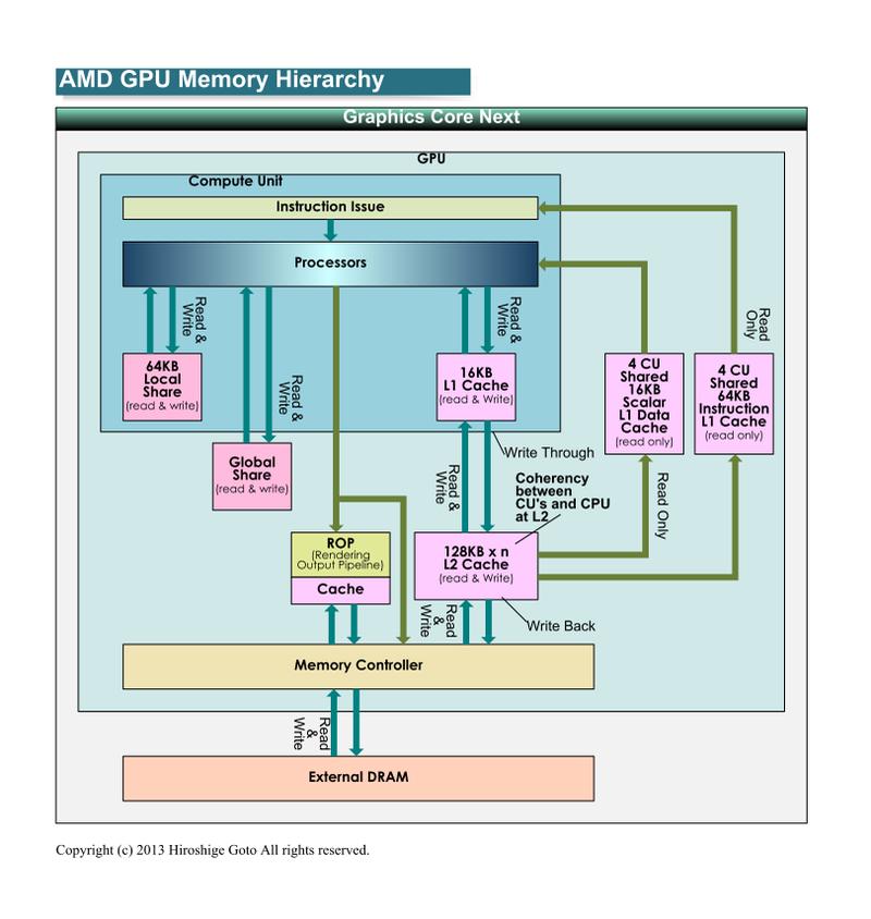 "AMD GPUのメモリ階層(PDF版は<span class=""img-inline raw""><a href=""/video/pcw/docs/621/310/03p.pdf"" ipw_status=""1"" ipw_linktype=""filelink_raw"" class=""resource"">こちら</a></span>)"
