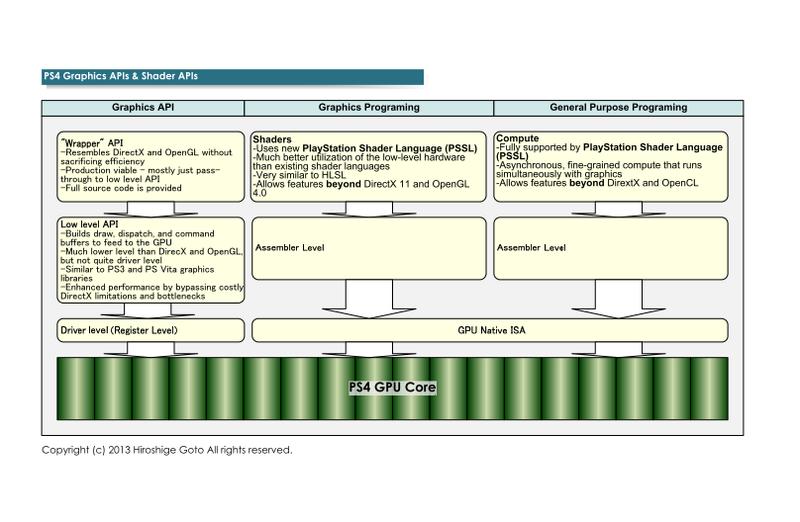 "PS4のプログラミング言語とAPI(PDF版は<span class=""img-inline raw""><a href=""/video/pcw/docs/621/310/05p.pdf"" ipw_status=""1"" ipw_linktype=""filelink_raw"" class=""resource"">こちら</a></span>)"