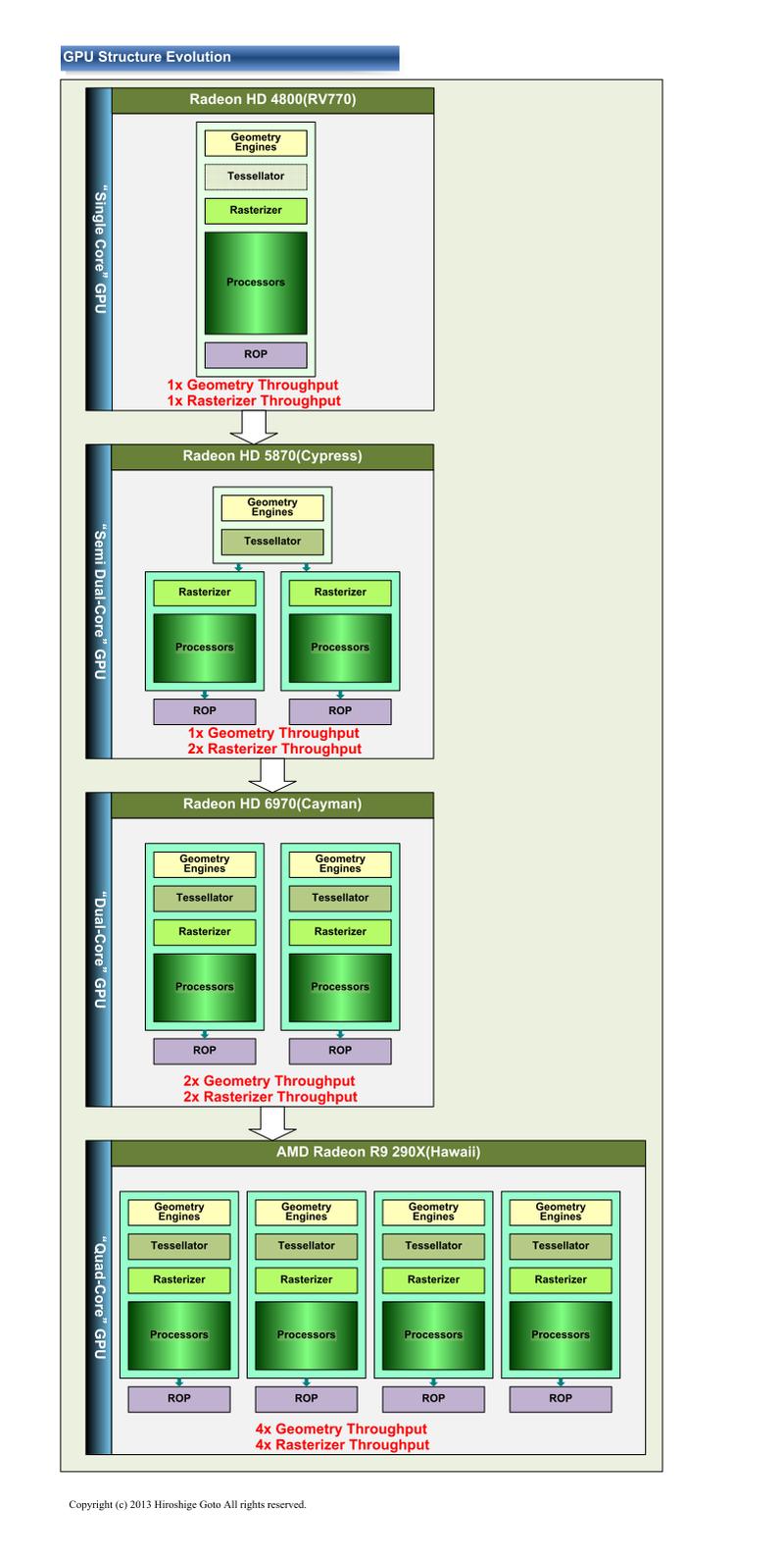 "AMD GPUのマルチコア化の動き(PDF版は<span class=""img-inline raw""><a href=""/video/pcw/docs/621/310/07p.pdf"" ipw_status=""1"" ipw_linktype=""filelink_raw"" class=""resource"">こちら</a></span>)"