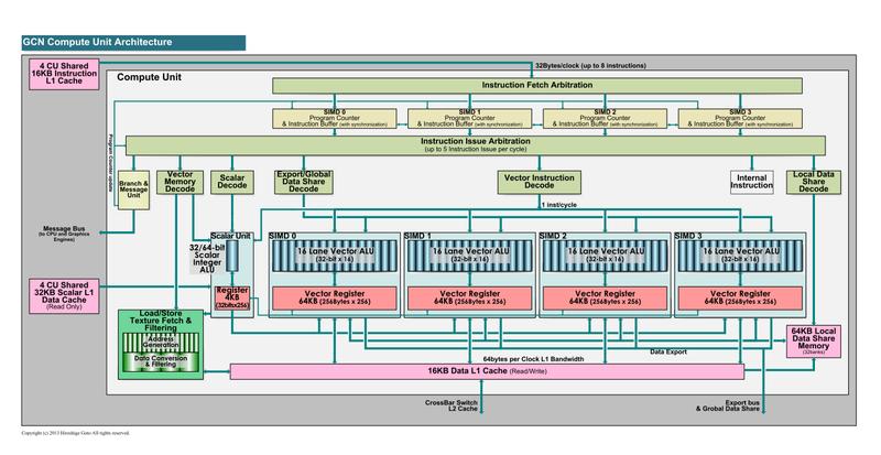 "GCNの演算ユニット(PDF版は<span class=""img-inline raw""><a href=""/video/pcw/docs/621/310/08p.pdf"" ipw_status=""1"" ipw_linktype=""filelink_raw"" class=""resource"">こちら</a></span>)"