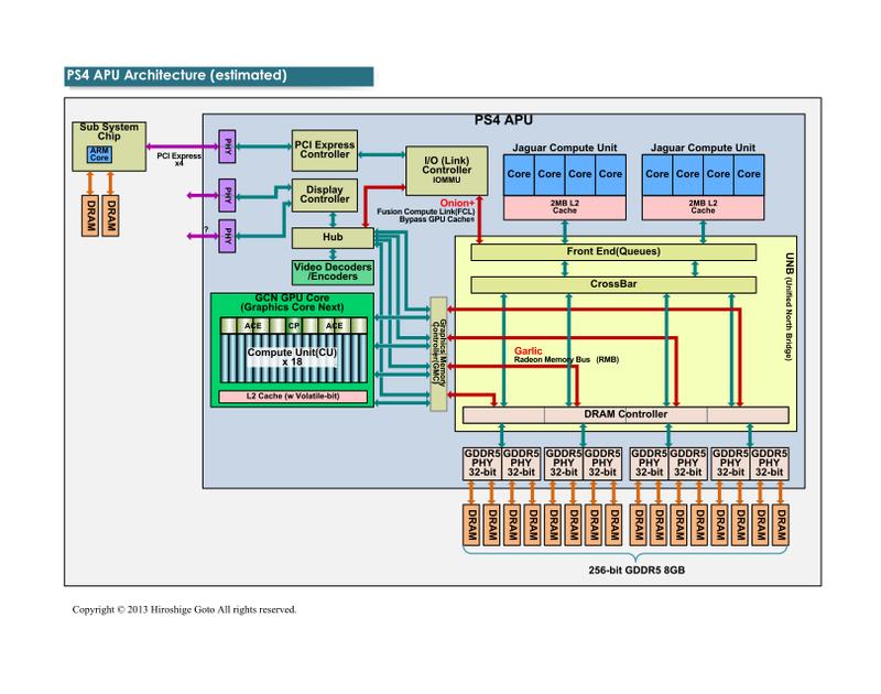 "PS4 APUのアーキテクチャ(PDF版は<span class=""img-inline raw""><a href=""/video/pcw/docs/621/310/11p.pdf"" ipw_status=""1"" ipw_linktype=""filelink_raw"" class=""resource"">こちら</a></span>)"