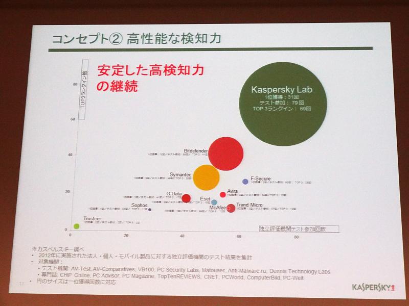 他社との第三者評価機関の認証/賞の数の比較