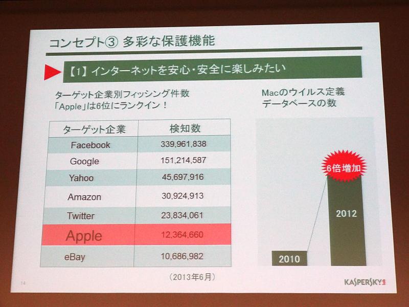 Mac OS Xへの脅威も近年増えている