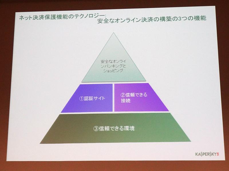 オンラインバンキングのセキュリティ対策。日本の地方銀行などにも対応しているという