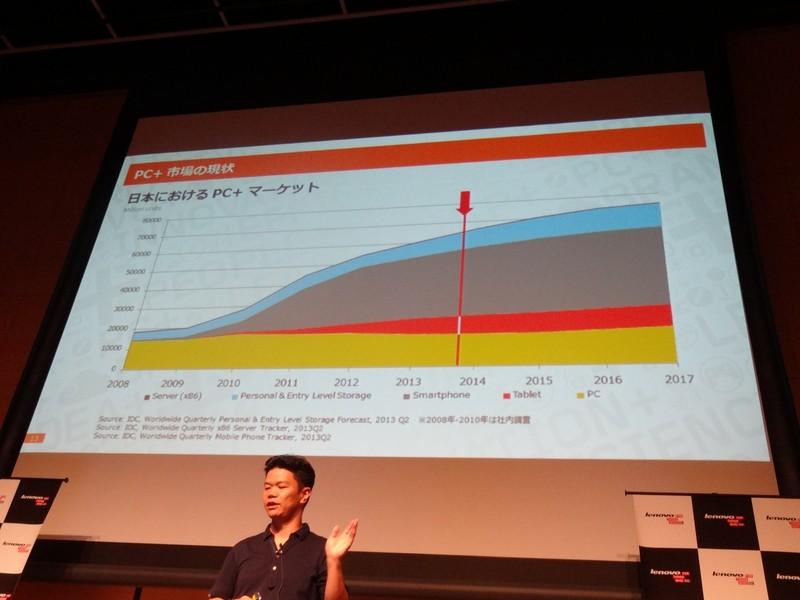 日本のPC、タブレットなどの販売台数。PCは落ち込んだ時期もあったが現状維持傾向へ回復。タブレットは伸びる市場と見ている