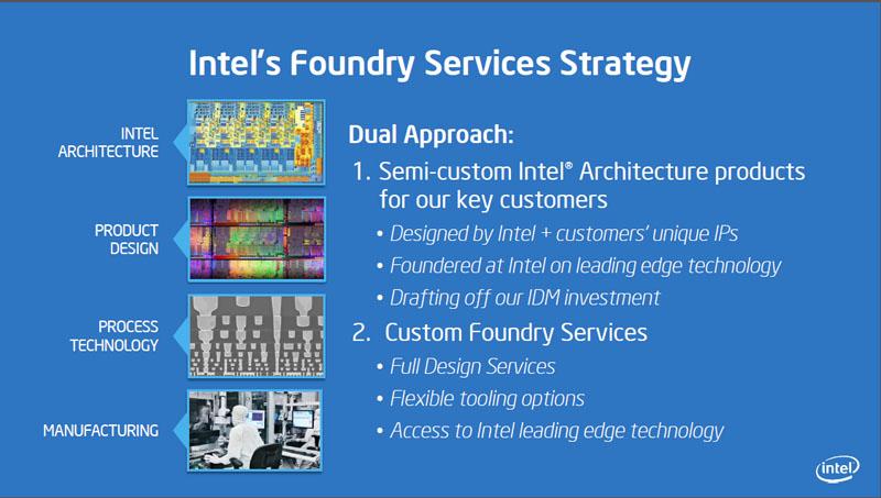ジェームス氏が示したスライド。Intelのファウンダリサービスは、IAのカスタムチップか、完全なカスタムチップ製造サービスの2本立て