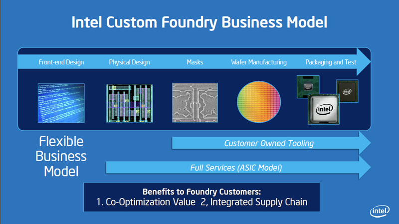Intelのファウンダリサービスはウェハの製造からパッケージという後工程までまとめてオーダーできるのが特徴