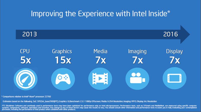 ユール氏のスライドには2016年にモバイル向けSoCで実現する性能向上のターゲットが。2013年に比べてCPUが5倍、GPUが15倍、メディアが7倍、イメージングが7倍、ディスプレイが7倍