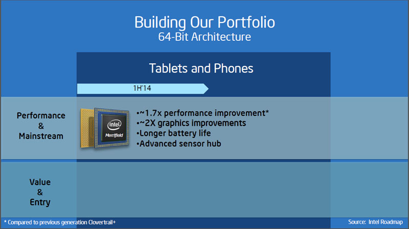 2014年の前半にはMerrifieldが投入される。22nmのスマートフォン向けSoC