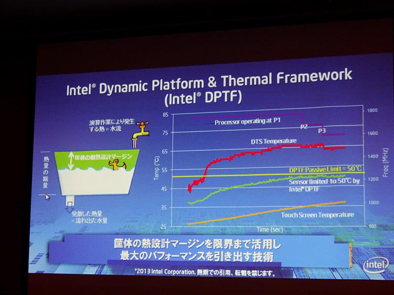 一例としてDPTF Passive Limitを50℃に設定した場合の挙動