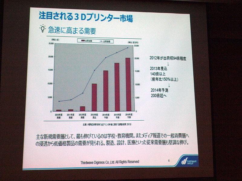 拡大が見込まれる3Dプリンタ市場