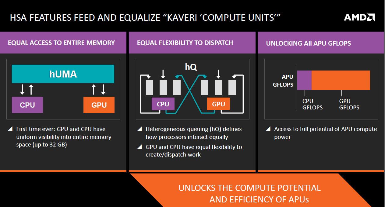 AMDのKaveriにはhUMA、hQといったHSAを実現するための機能が実装されている